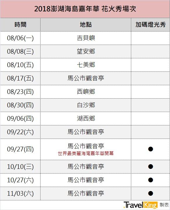 2018澎湖海島嘉年華活動時間