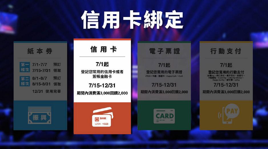 振興三倍券於7月15日正式上路,訂房前記得先綁定信用卡